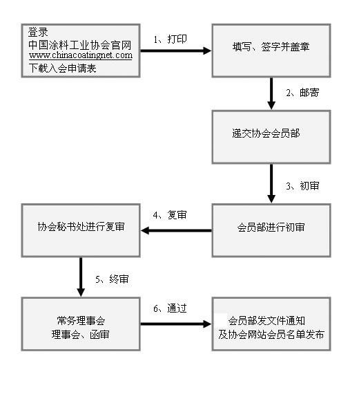 中国涂料工业协会入会申请流程